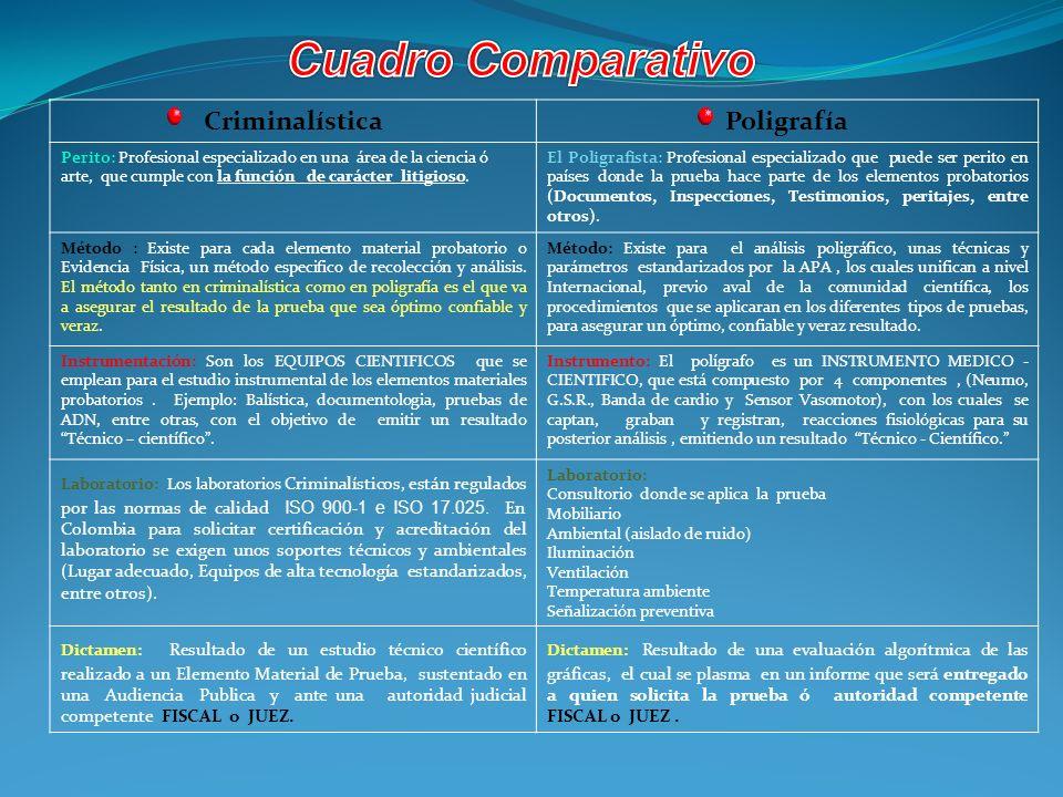 Cuadro Comparativo Criminalística Poligrafía