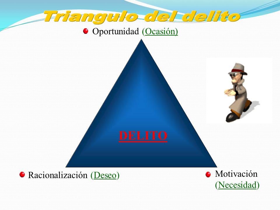 Triangulo del delito DELITO Oportunidad (Ocasión) Motivación