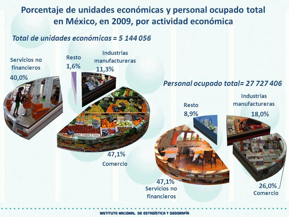 Porcentaje de unidades económicas y personal ocupado total en México, en 2009, por actividad económica