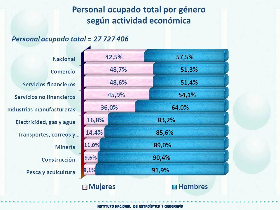 Personal ocupado total por género según actividad económica