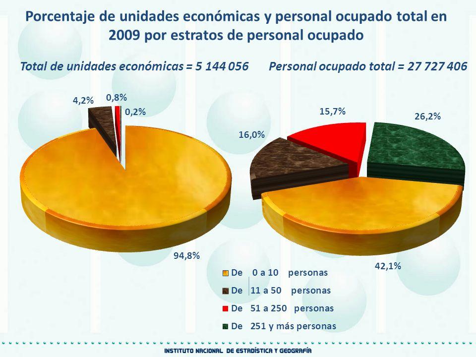 Porcentaje de unidades económicas y personal ocupado total en 2009 por estratos de personal ocupado