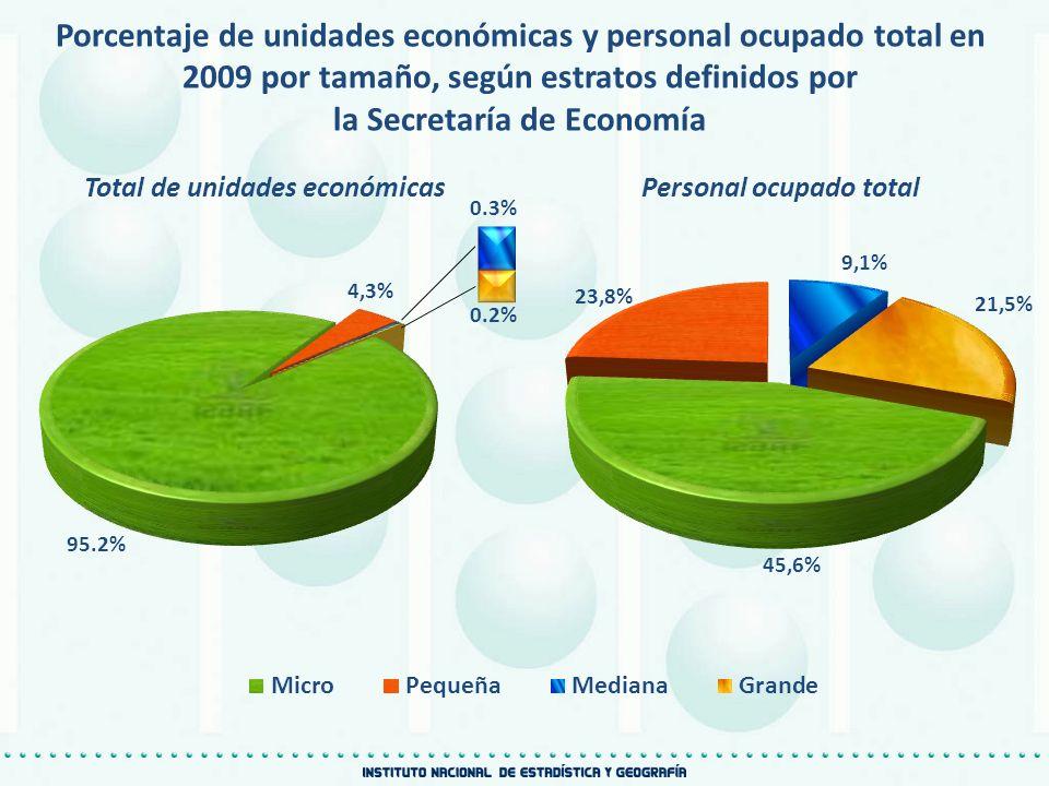 la Secretaría de Economía