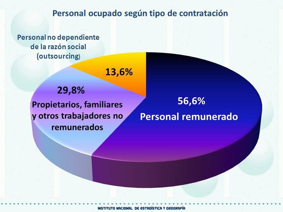 Personal remunerado Personal ocupado según tipo de contratación