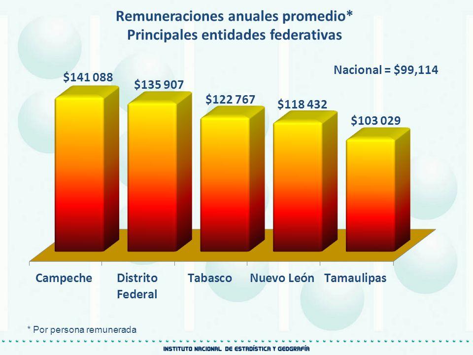 Remuneraciones anuales promedio* Principales entidades federativas