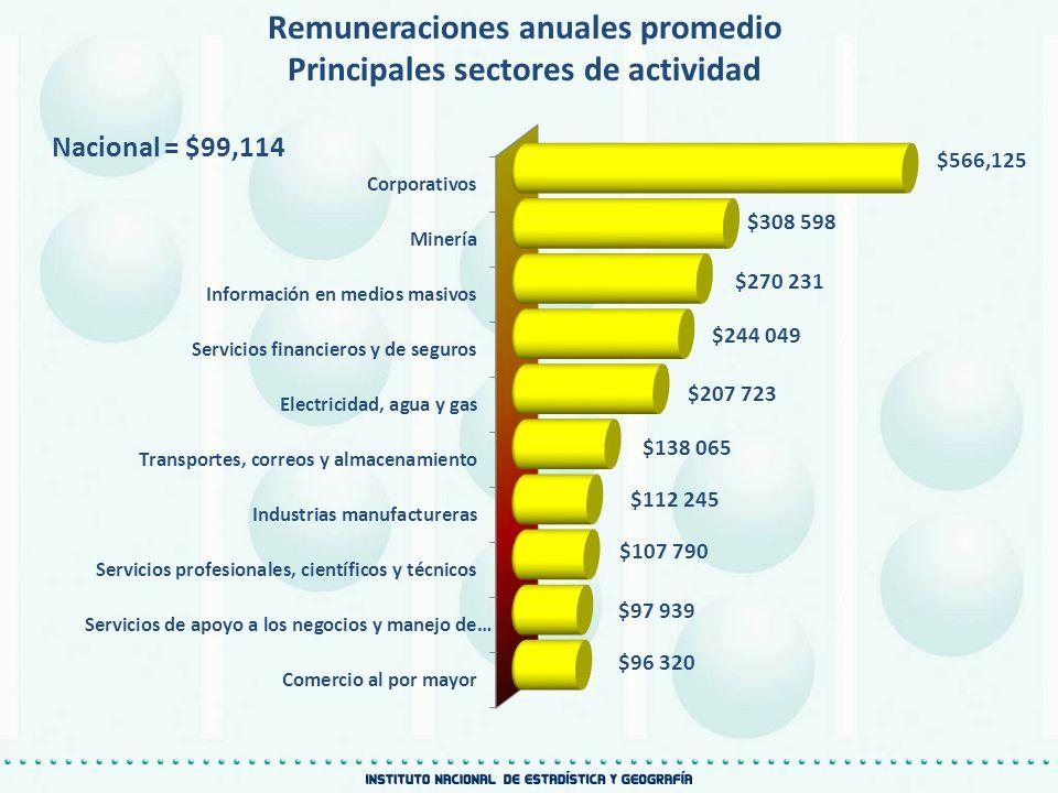 Remuneraciones anuales promedio Principales sectores de actividad