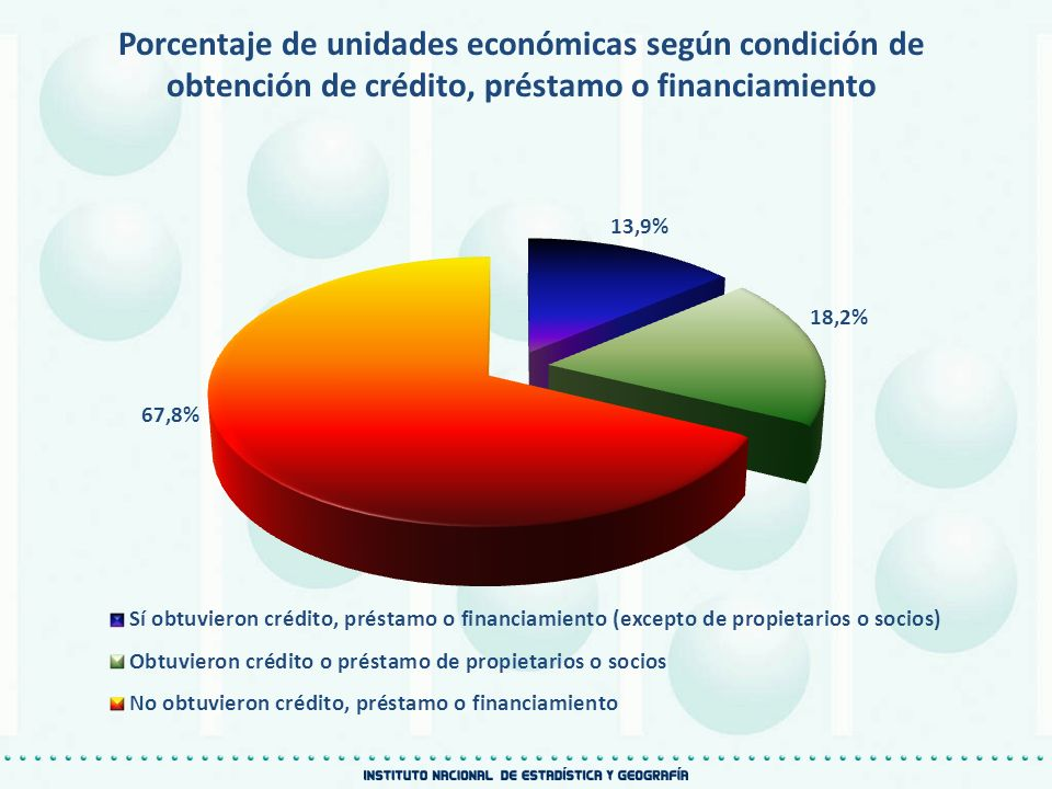 Porcentaje de unidades económicas según condición de obtención de crédito, préstamo o financiamiento