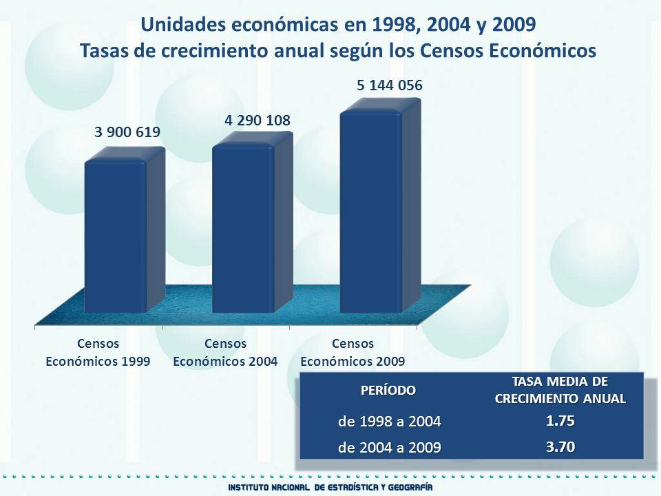 Unidades económicas en 1998, 2004 y 2009