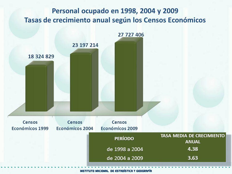 Tasas de crecimiento anual según los Censos Económicos