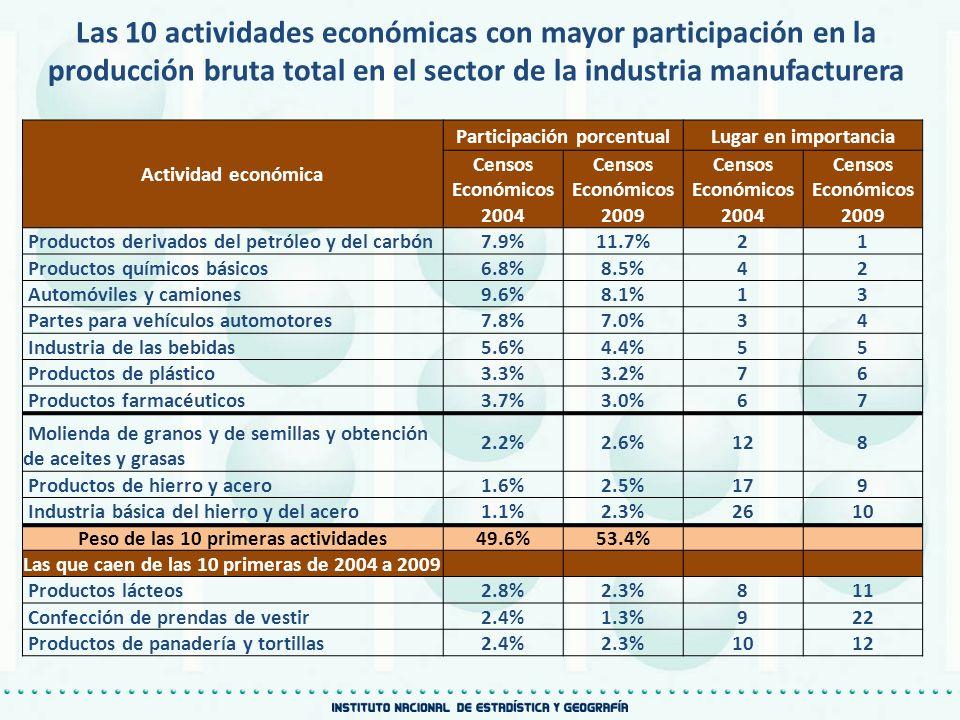 Las 10 actividades económicas con mayor participación en la producción bruta total en el sector de la industria manufacturera