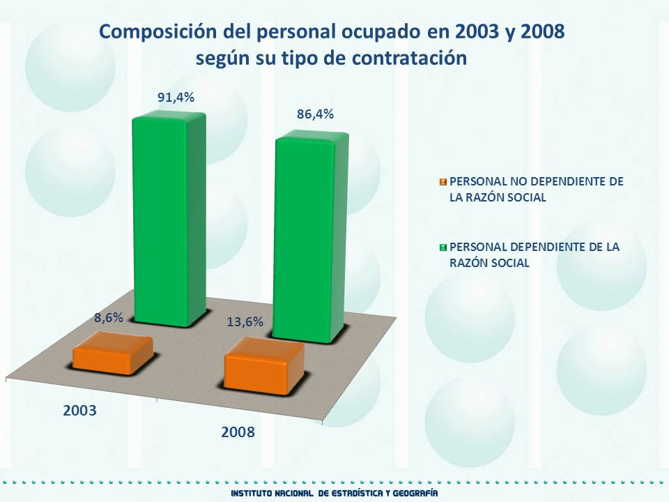 Composición del personal ocupado en 2003 y 2008
