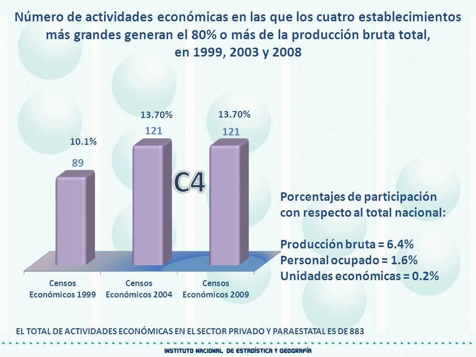 Número de actividades económicas en las que los cuatro establecimientos más grandes generan el 80% o más de la producción bruta total,