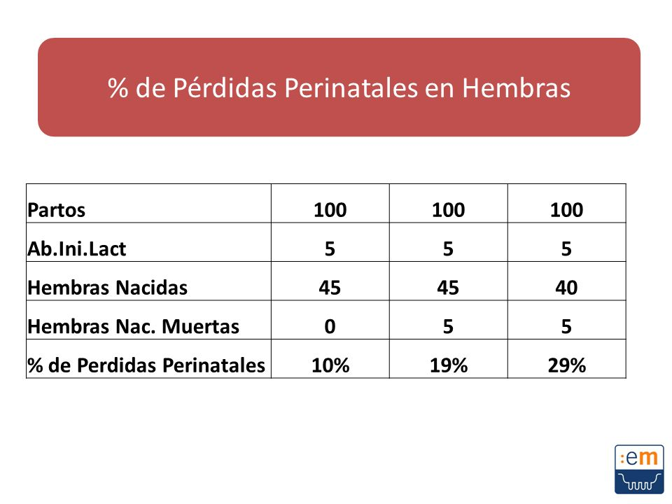 % de Pérdidas Perinatales en Hembras