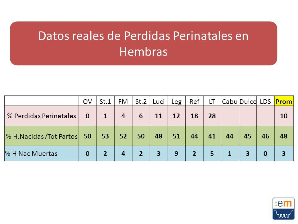 Datos reales de Perdidas Perinatales en Hembras