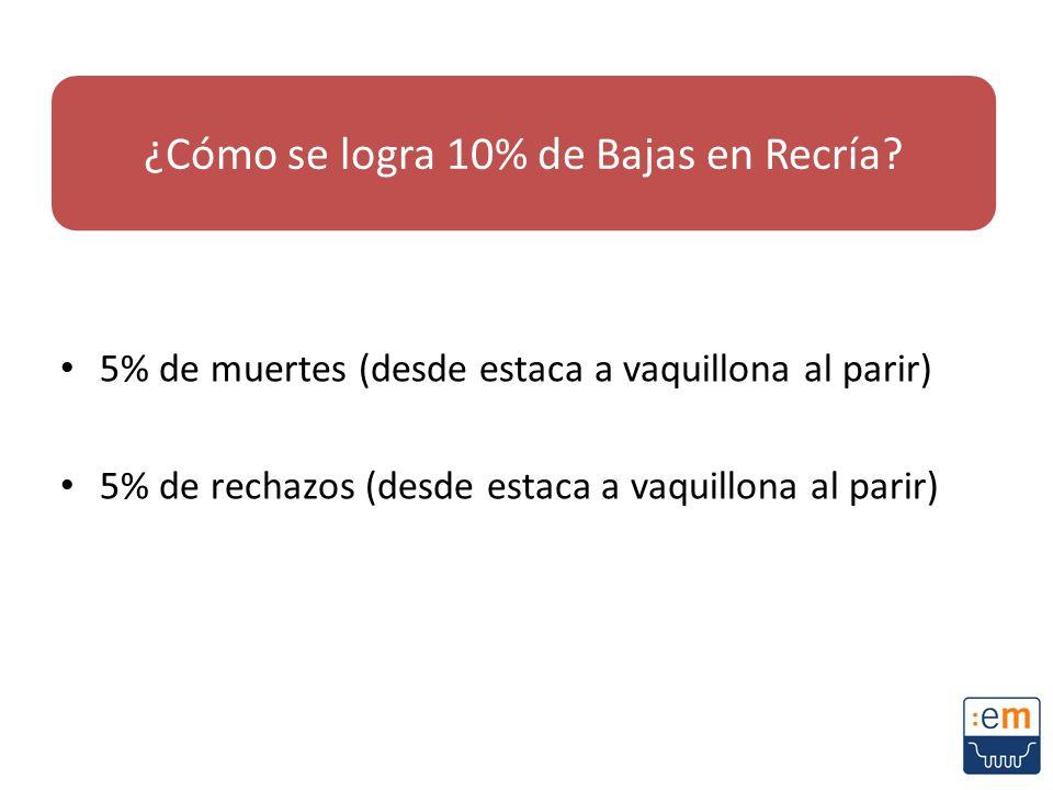 ¿Cómo se logra 10% de Bajas en Recría