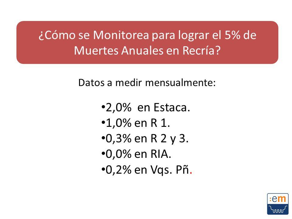 Datos a medir mensualmente: