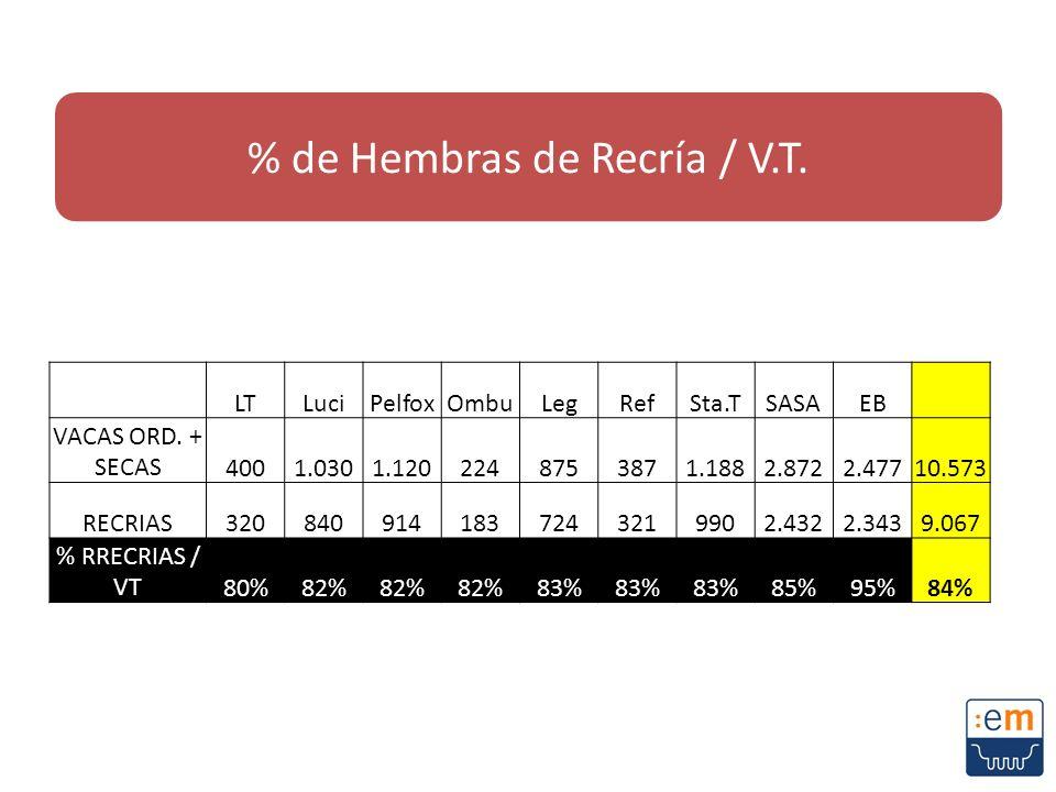 % de Hembras de Recría / V.T.