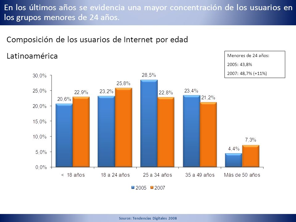 Source: Tendencias Digitales 2008