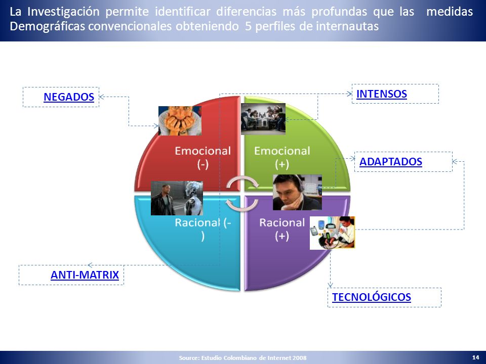 Source: Estudio Colombiano de Internet 2008