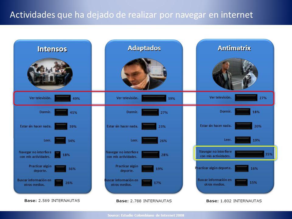 Actividades que ha dejado de realizar por navegar en internet