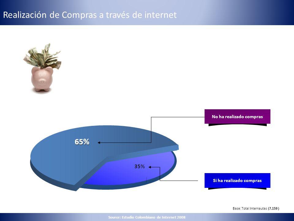 Realización de Compras a través de internet