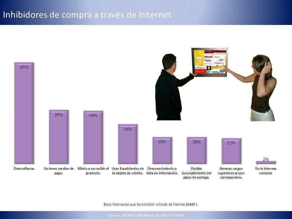 Inhibidores de compra a través de Internet