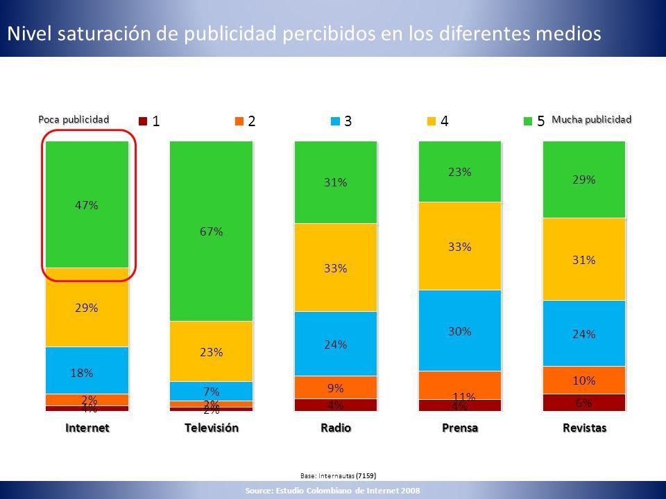 Nivel saturación de publicidad percibidos en los diferentes medios