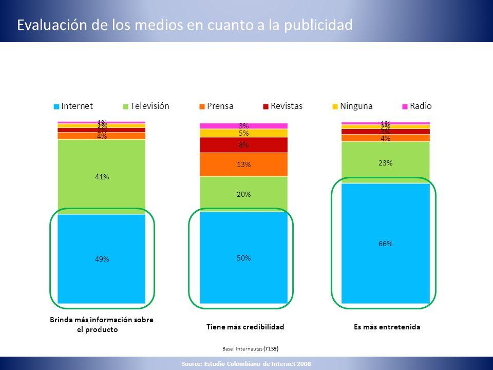 Evaluación de los medios en cuanto a la publicidad