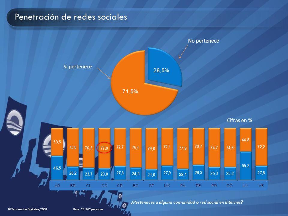 Penetración de redes sociales