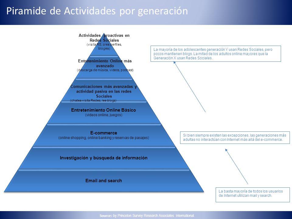 Piramide de Actividades por generación