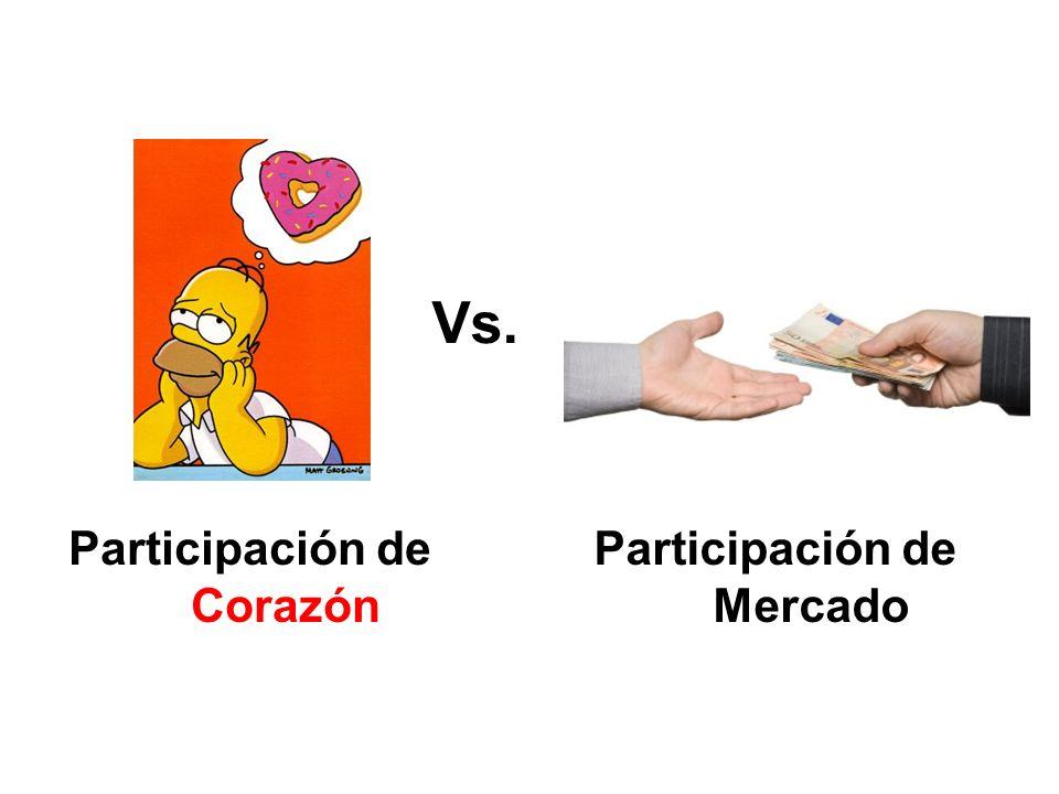 Participación de Corazón Participación de Mercado
