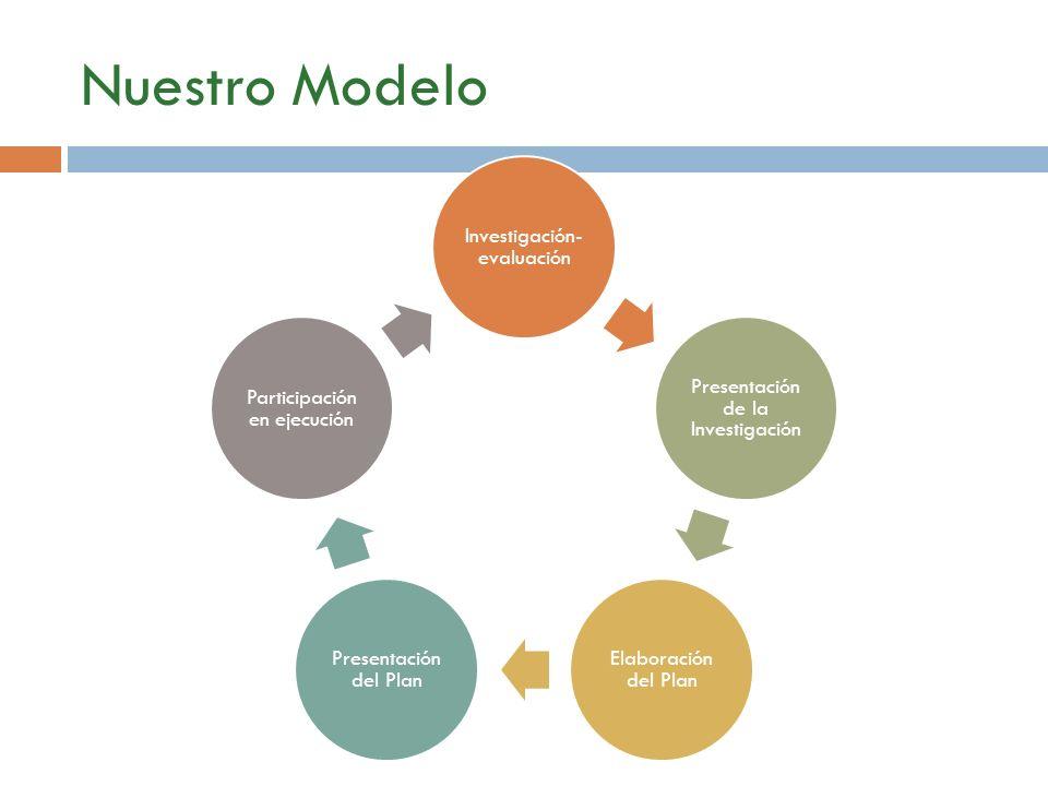Nuestro Modelo Investigación-evaluación