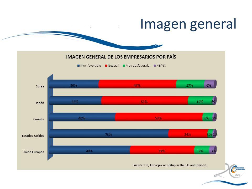 Imagen general