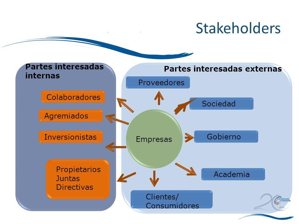 Stakeholders Partes interesadas internas Partes interesadas externas