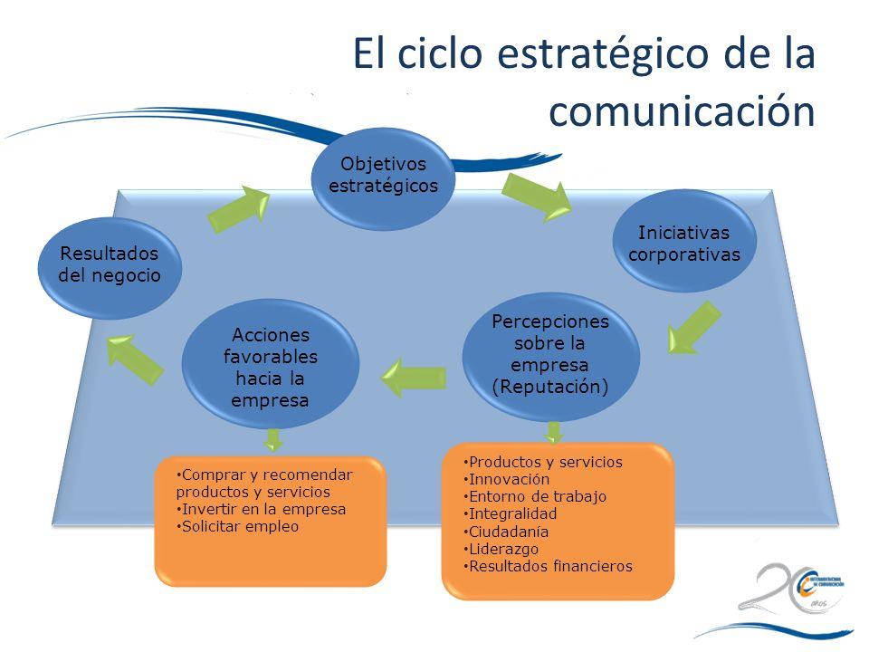 El ciclo estratégico de la comunicación