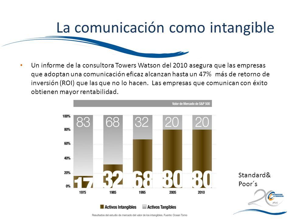 La comunicación como intangible