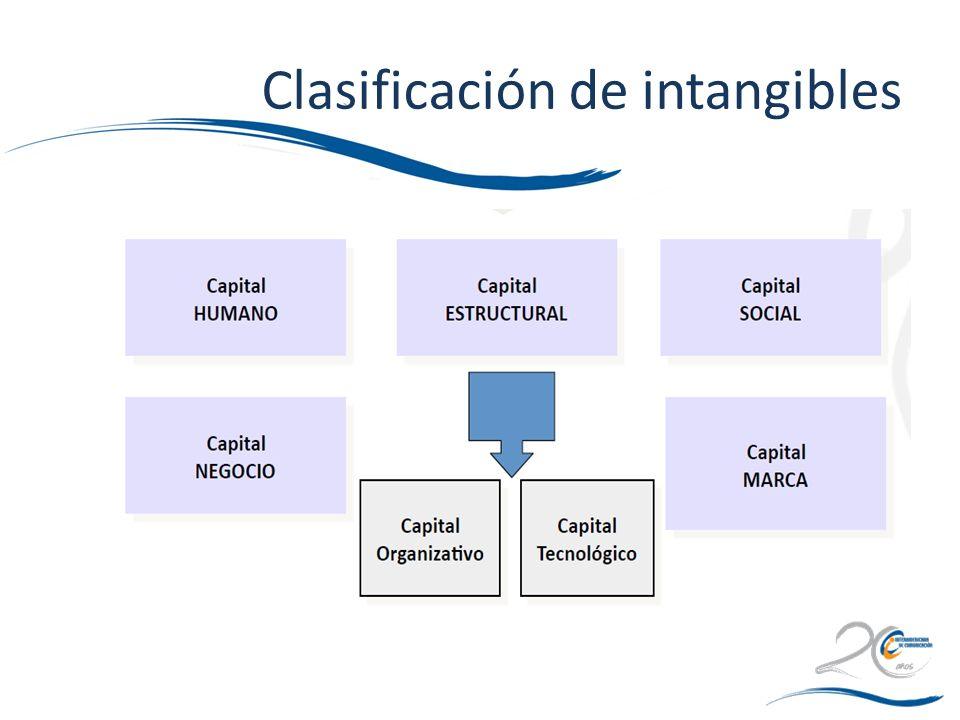 Clasificación de intangibles