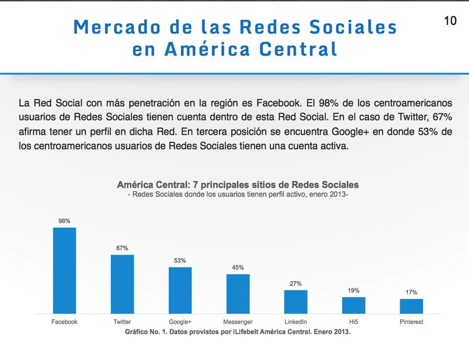 Las redes sociales en Centroamérica