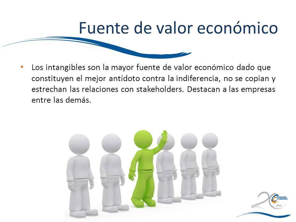 Fuente de valor económico
