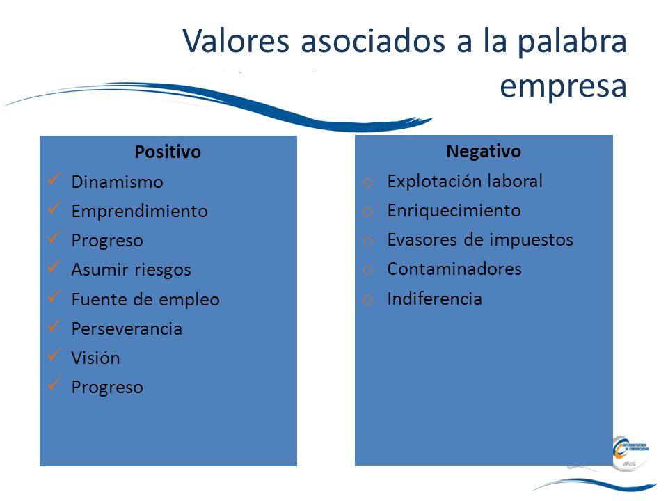 Valores asociados a la palabra empresa