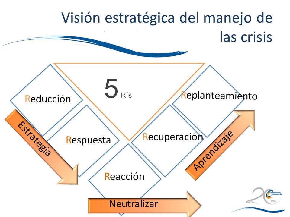 Visión estratégica del manejo de las crisis