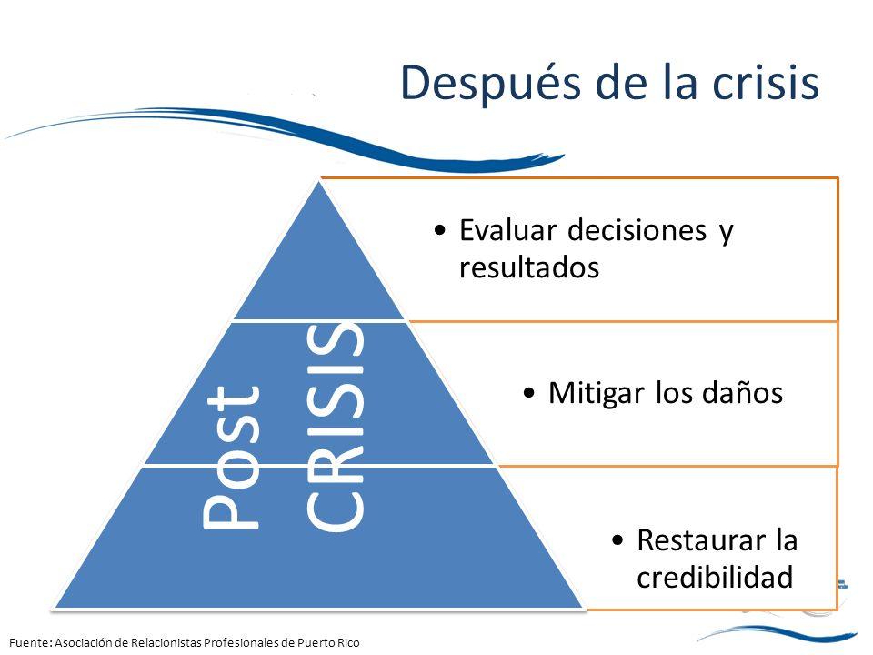 Post CRISIS Después de la crisis Evaluar decisiones y resultados