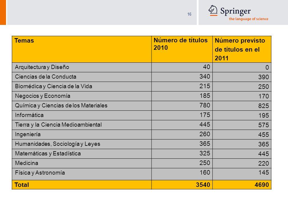 Número previsto de títulos en el 2011