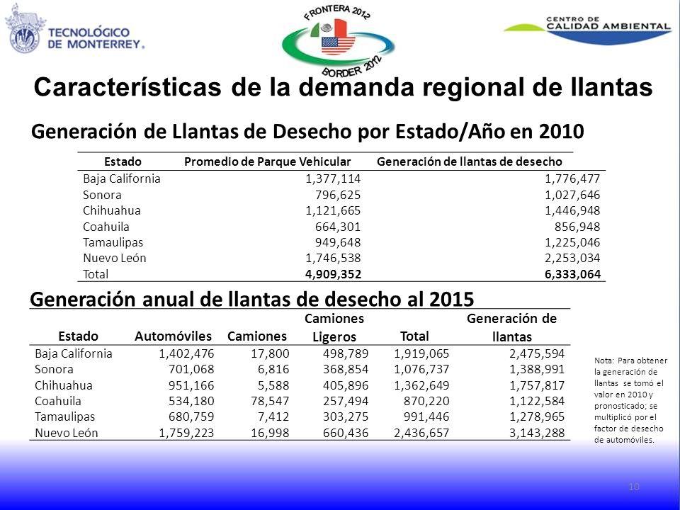 Características de la demanda regional de llantas