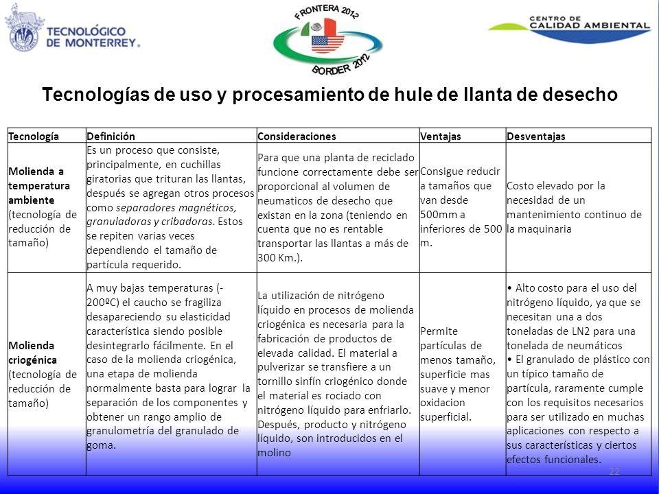 Tecnologías de uso y procesamiento de hule de llanta de desecho