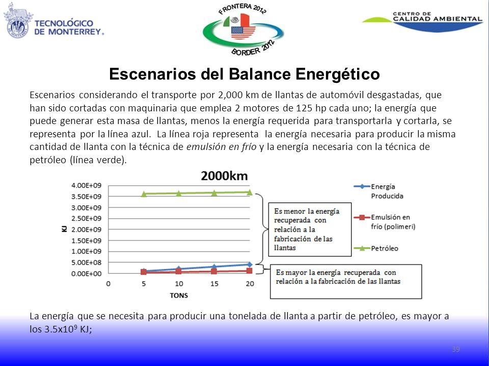 Escenarios del Balance Energético