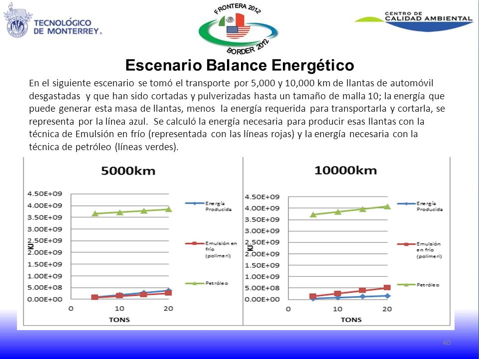 Escenario Balance Energético