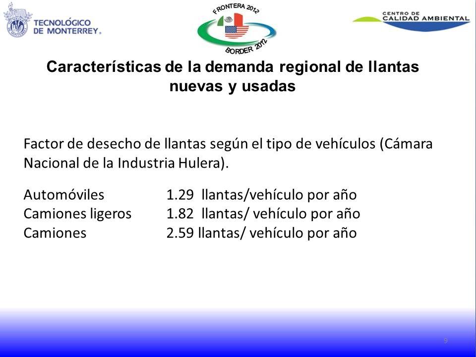 Características de la demanda regional de llantas nuevas y usadas