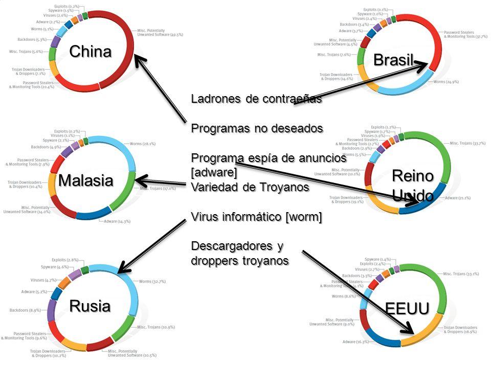 China Brasil Reino Malasia Unido Rusia EEUU Ladrones de contraeñas
