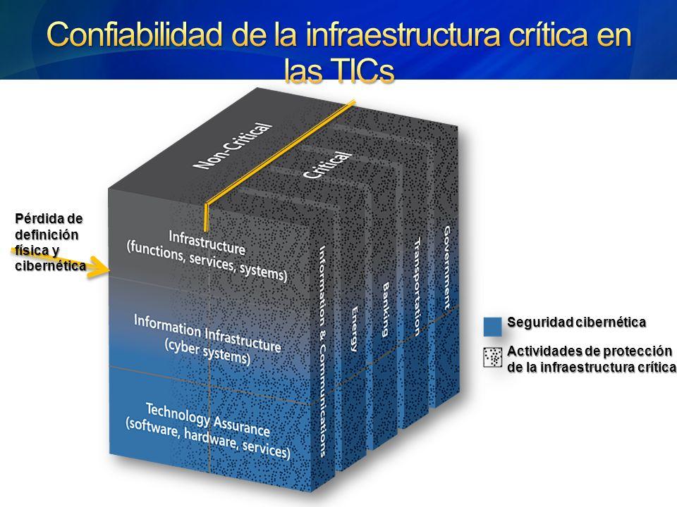 Confiabilidad de la infraestructura crítica en las TICs