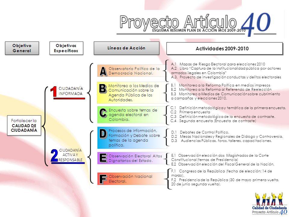 Actividades 2009-2010 ESQUEMA RESUMEN PLAN DE ACCIÓN MOE 2009-2010